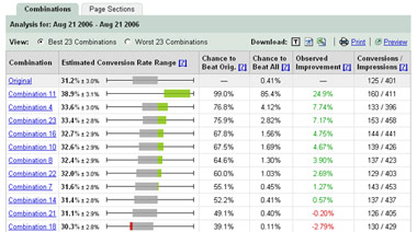 Google Website Optimizer Kombinationen Übersicht
