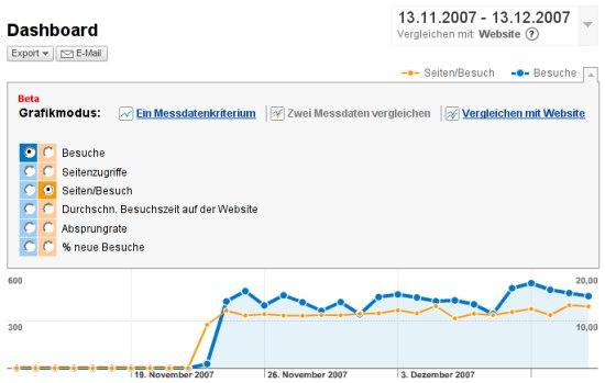 Google Analytics vgl. Besuche/Seiten je Besuch