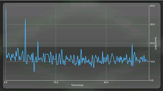 SportsTracker Chart Geschwindigkeit