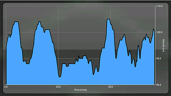 SportsTracker Chart für Steigung
