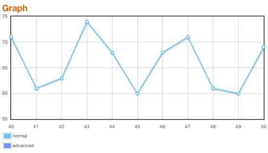 Graph von 10fastfingers.com