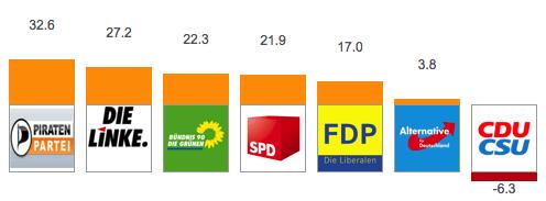 """Mein Ergebnis beim """"ParteieNavi"""" der Uni Konstanz"""