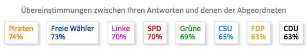Mein Ergebnis bei der Umfrage der Süddeutschen