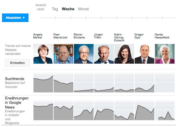 Wahl 2013: Suchtrend zu den Kandidaten bei Google Politik