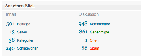 Blog-Statistik 501 Beiträge
