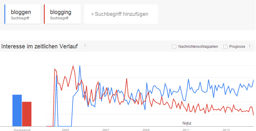 Google Trends: bloggen vs. blogging