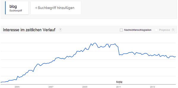 "Google Trends ""blog"" in Deutschland"