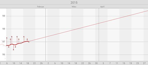Libra: Gewichts-Prognose