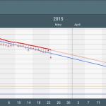 Libra Gewichtstracker Anzeige