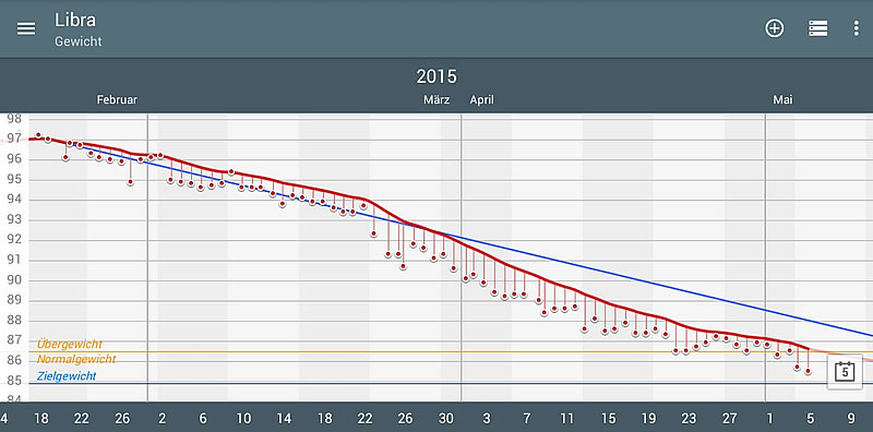 Abnehm-Chart: meine Gewichtsentwicklung der letzten 2,5 Monate